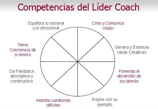 CompetenciasLiderCoach